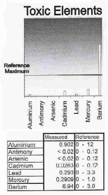 Reference Range for Toxic Elements Chart plus Test Results as shown in a hair analysis test